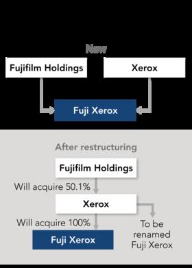 Fujifilm takes over long-term partner Xerox