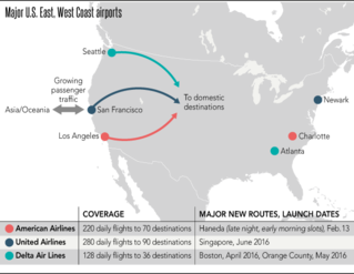Airlines in 3-way battle to rule US West Coast - Nikkei Asian Review