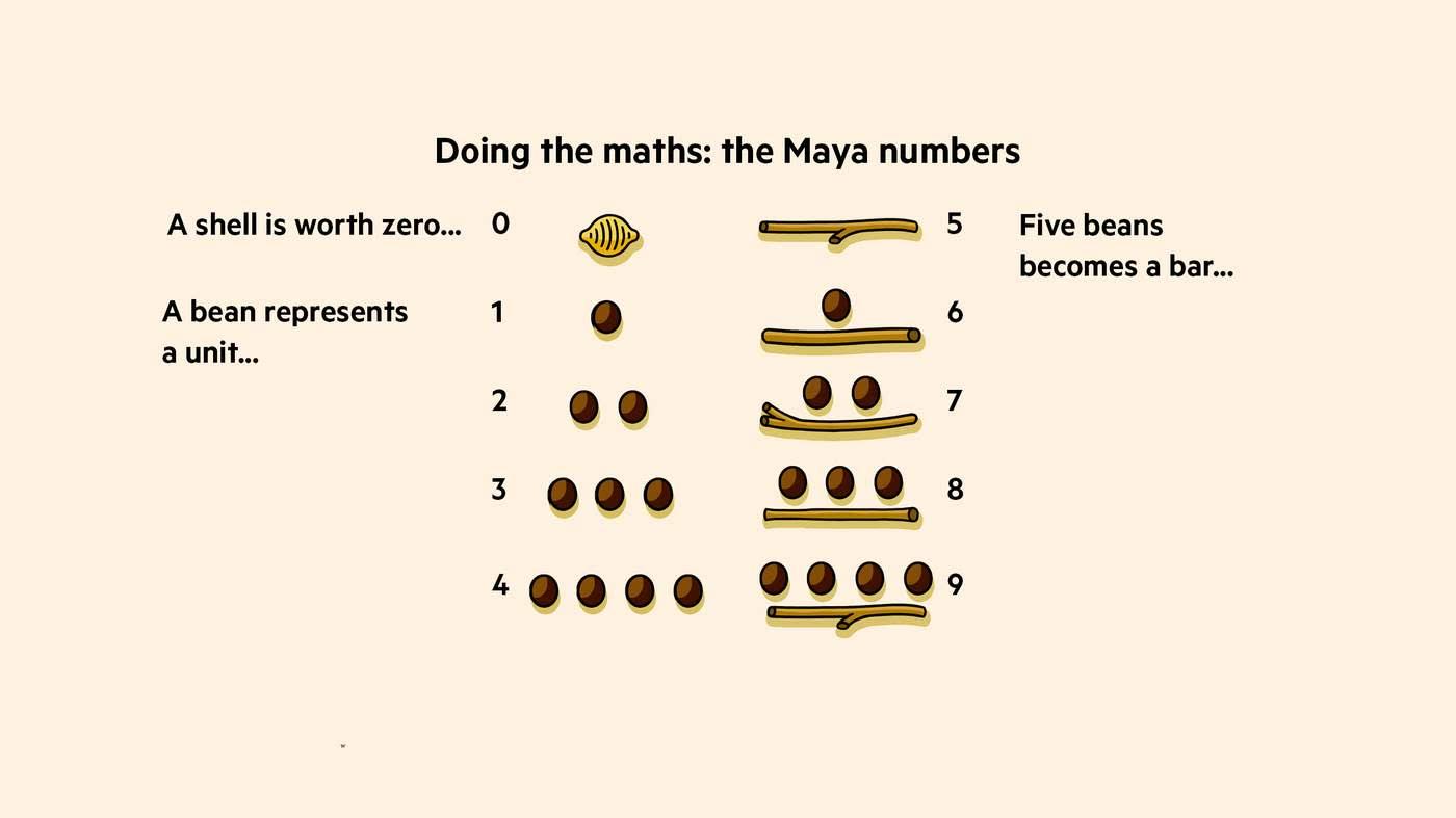 The Maya maths revolution