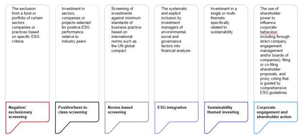 Understanding CSR, impact investing and social enterprises
