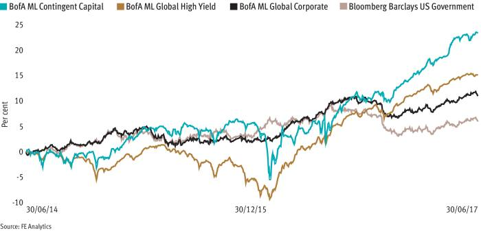 Take a broad view when investing in bonds