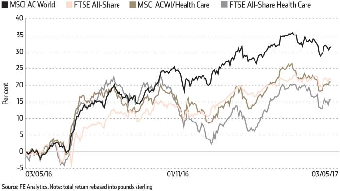 Fund Review: US headwinds threaten healthcare growth potential