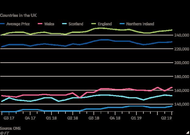 London And South East Drag On House Prices Ftadvisercom