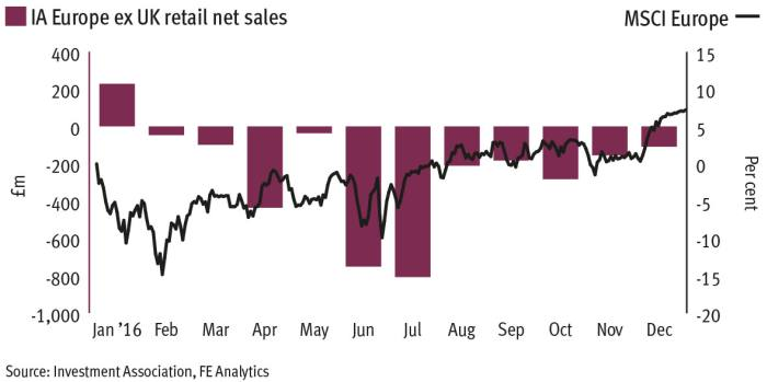 Buzz builds over contrarian Europe allocations