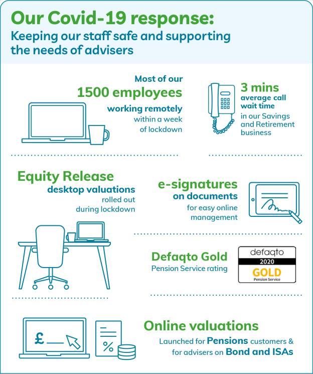 Covid-19 Response infographic