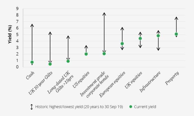 Yield Chart