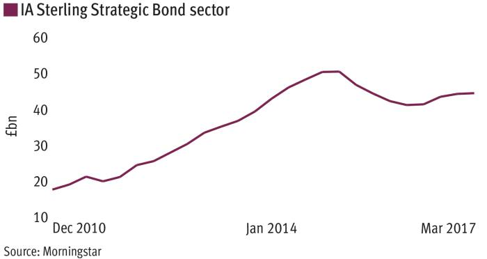 Scepticism over flexible bond funds