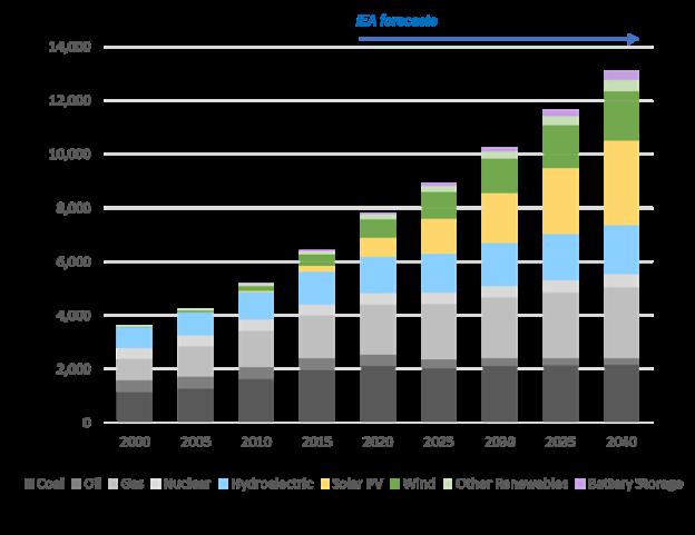 IEA Forecast Chart