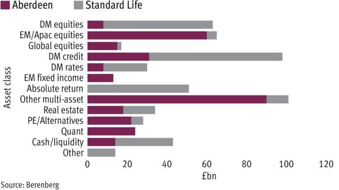 Fund firm M&A under scrutiny