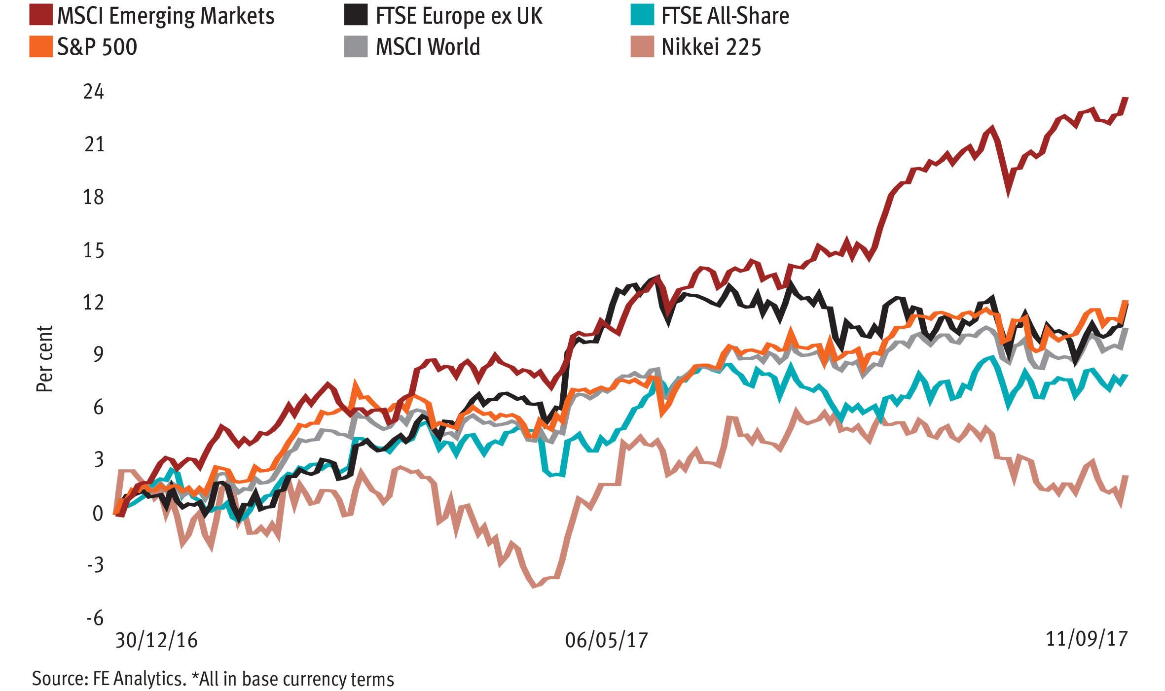Investors rekindling their love for risk assets as sales strengthen
