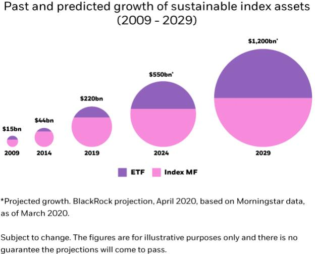 Past and predicted growth of sustainable index assets graph