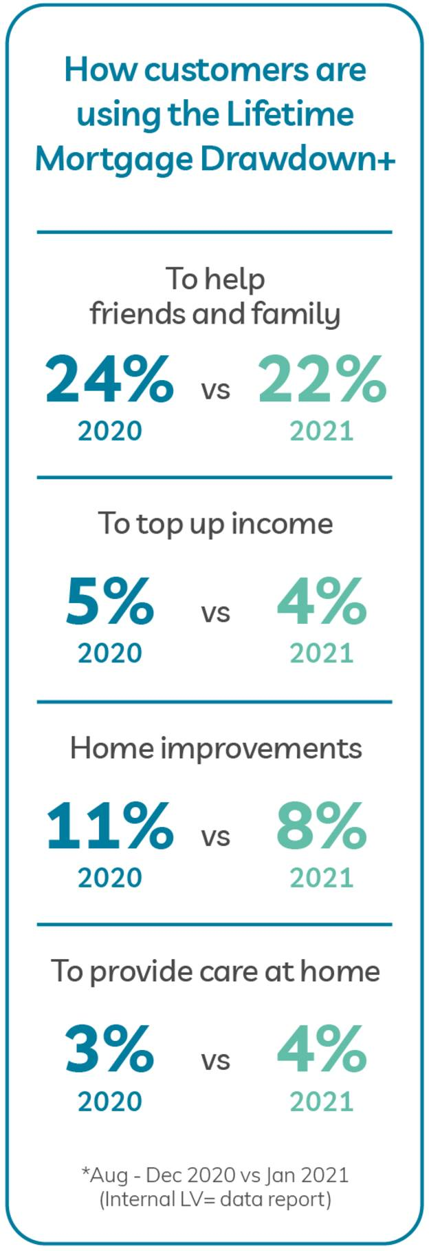 How Customers are using the lifetime mortgage drawdown. 1. To help friends and family: 24% in 2020 vs 22% in 2021. 2. To top up income: 5% in 2020 vs 4% in 2021. 3. Home Improvements: 11% in 2020 vs 8% in 2021. 4. To provide care at home: 3% in 2020 vs 4% in 2021. *August - December 2020 vs January 2021 (internal LV= data report)