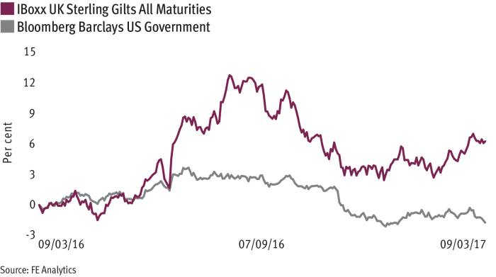 Managers divided as bond valuations begin to diverge