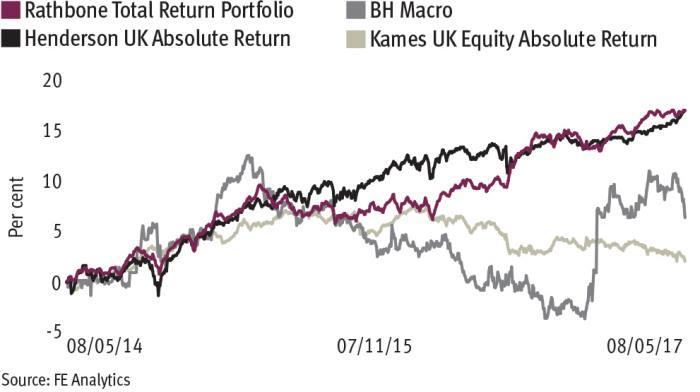 Coombs ups hedge fund exposure
