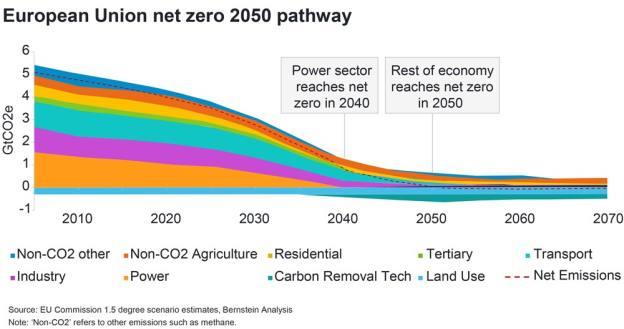 European Union net zero 2050