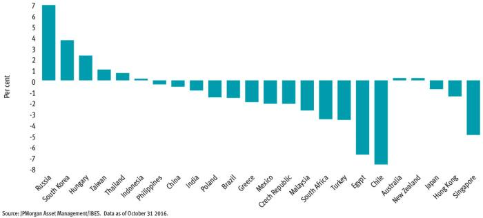 Growth forecasts for EM economies finally looking up