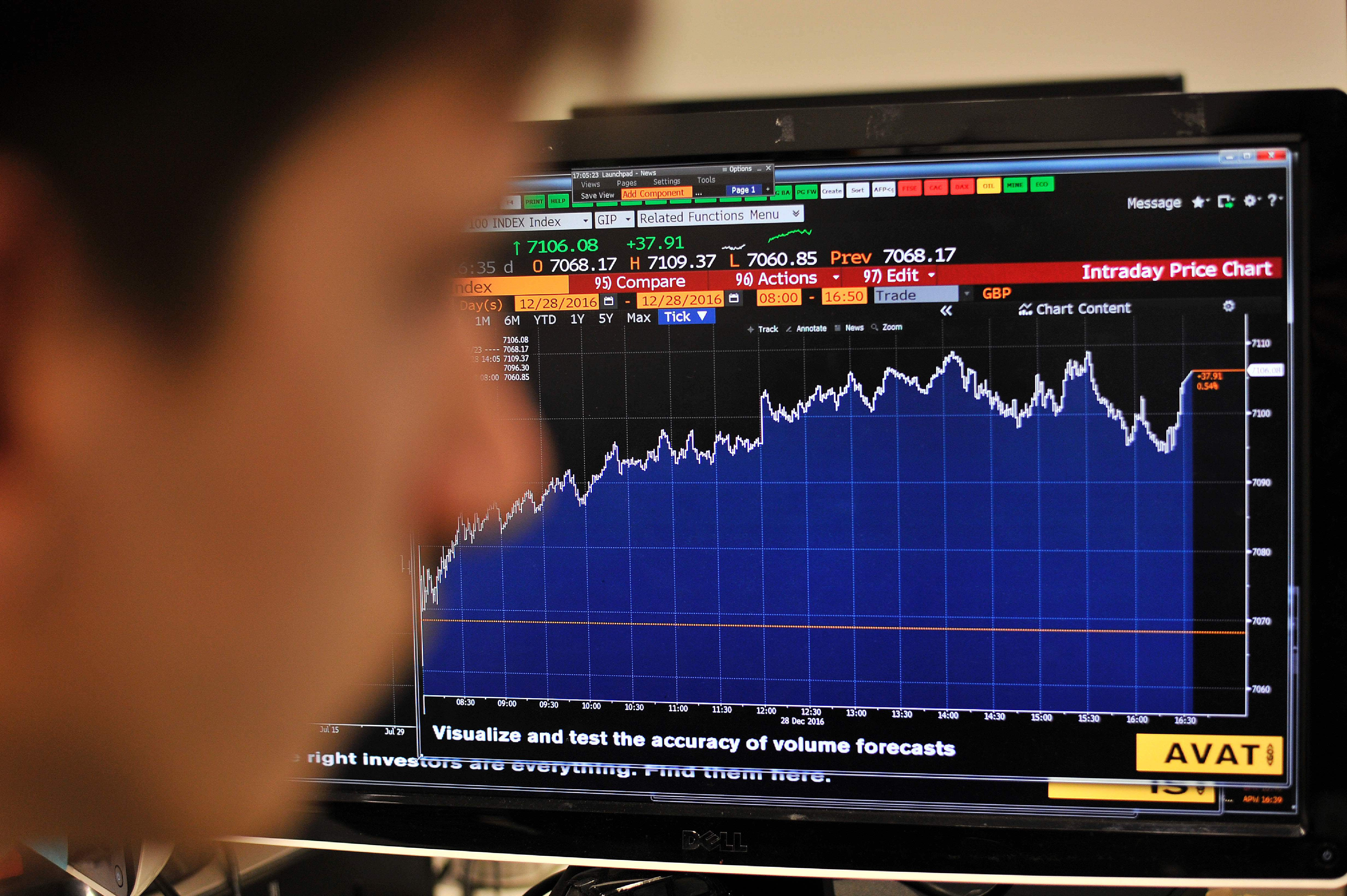 Fear of 'extremes' pushes FTSE to below dotcom levels