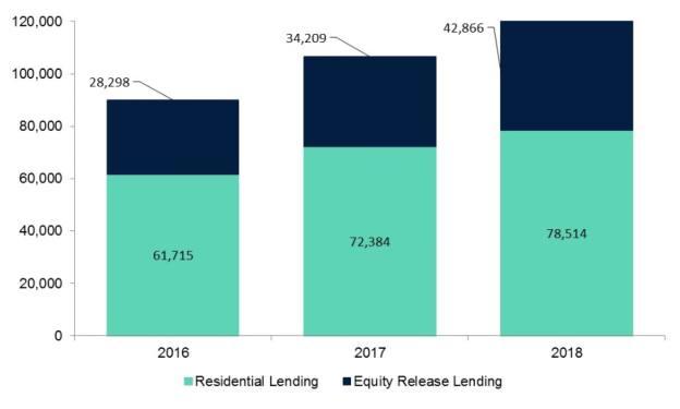 Mortgage market dominated by 'big six' - FTAdviser com