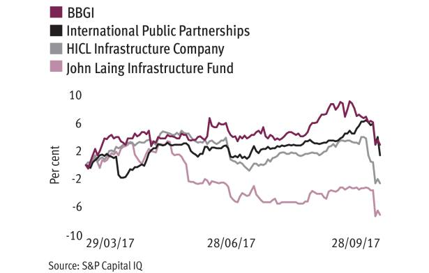 Labour spooks infrastructure trusts