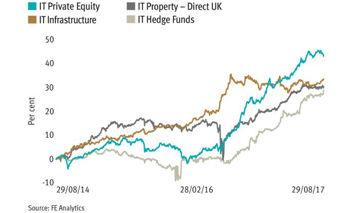 A pivotal role for trusts in alternative asset allocation
