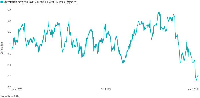 Government bonds have never been as valuable