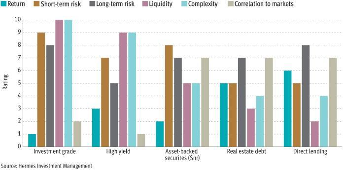 Plotting to secure highest quality credit return