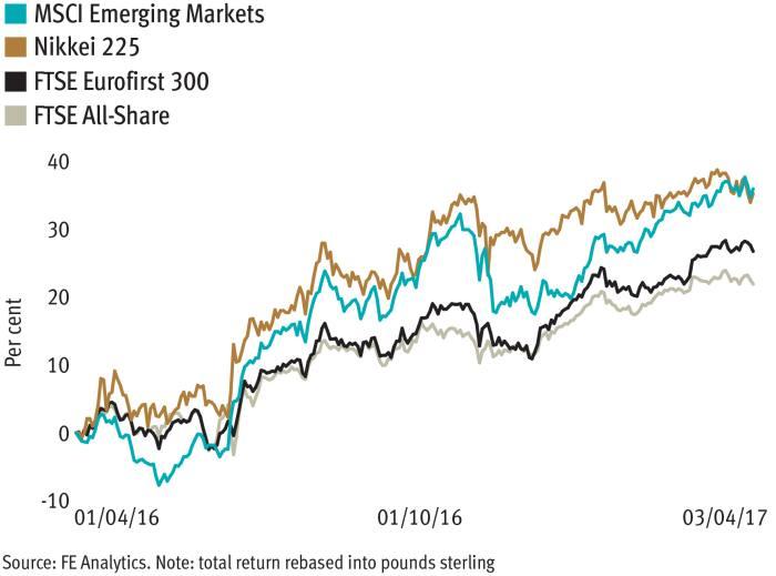 Political risk clouding positive equity market sentiment