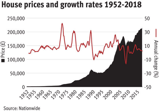 Whats Happening To House Prices