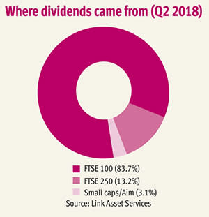 Watch out for dividend concentration risk