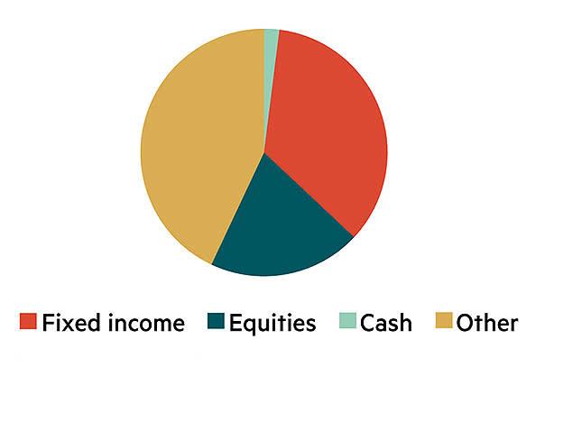 IC model asset allocation – twilight investor
