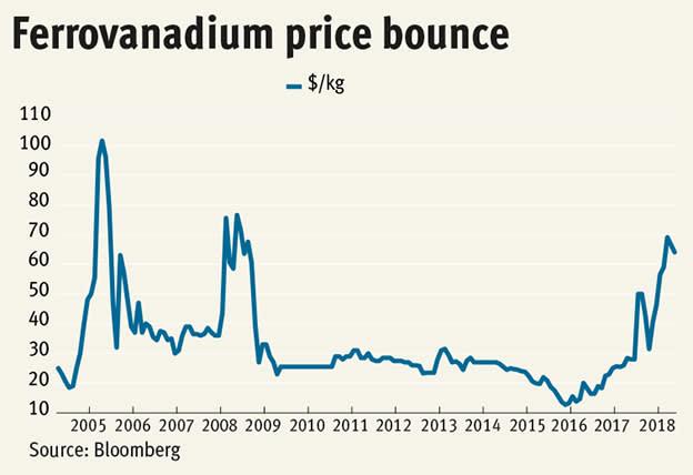 Vanadium: a perfect metal market?