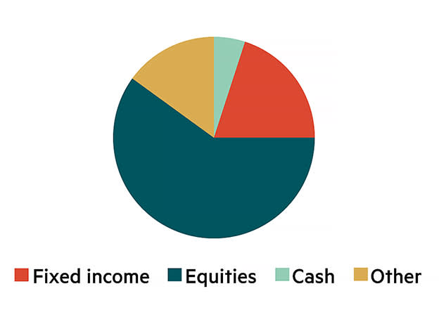 IC model asset allocation – £251k to £1m