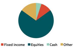 IC model asset allocation – investing for kids