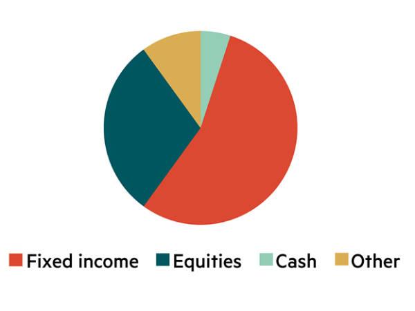 IC model asset allocation – Cautious