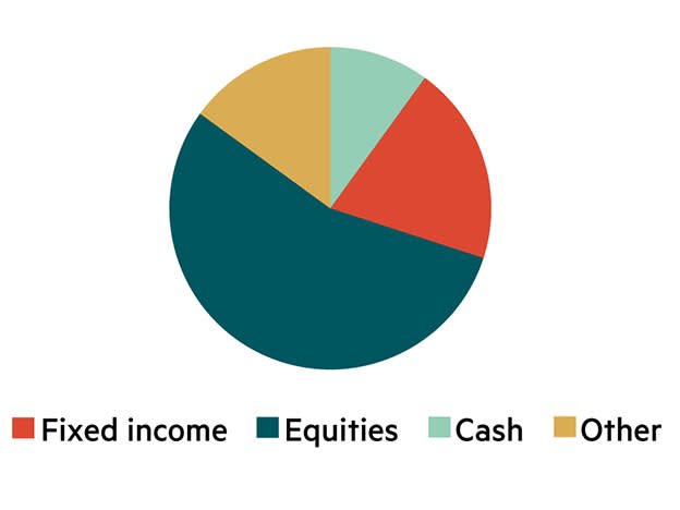IC model asset allocation – £51k to £250k
