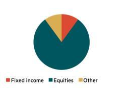 IC model asset allocation – High Risk