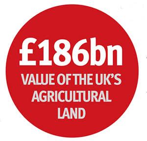 How farmland is taxed