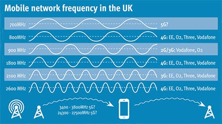 5g Uk Telcos Race To Keep Up
