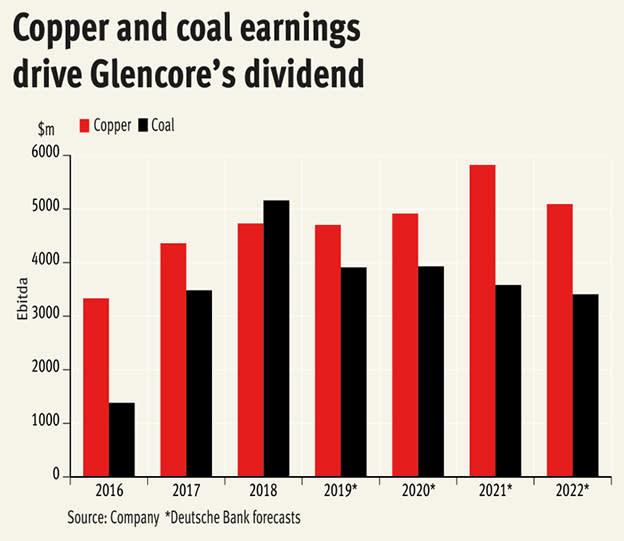 Glencore: high yield, higher risk
