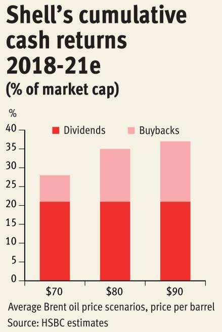Royal Dutch Shell: cash flows coming