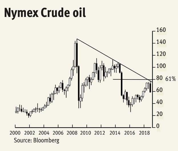 The hint of a lower oil price