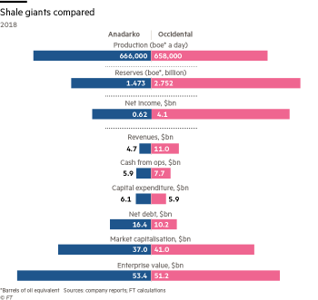 Spine chart comparing Anadarko against Occidental using various values such as Net debt, revenues, reserves, net income, production and market capitalisation