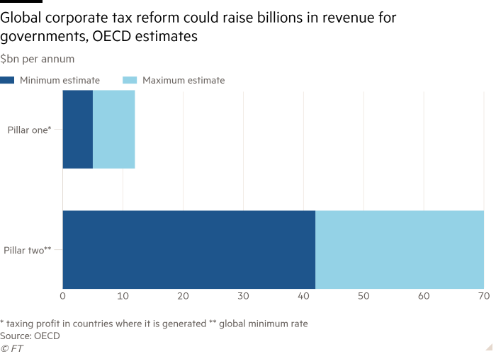 Bar chart of $bn per annum showing Global corporate tax reform could raise billions in revenue for governments, OECD estimates