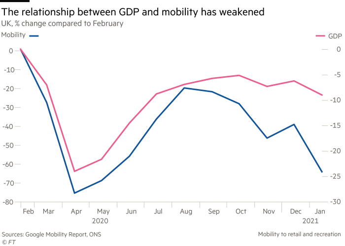 Relationship between GDP and mobility has weakened