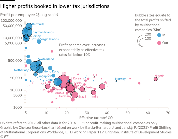 Scatter chart showing higher profits booked in lower tax jurisdictions by comparing total profit, profit per employee and effective tax rates for various countries
