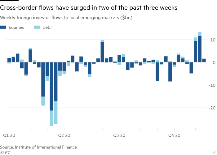 Column chart of weekly foreign investor flows to local emerging markets ($bn) showing cross-border flows have surged in two of the past three weeks