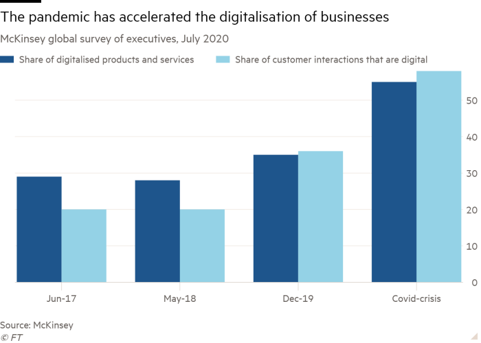 Column chart of McKinsey global survey of executives, July 2020 showing The pandemic has accelerated the digitalisation of businesses