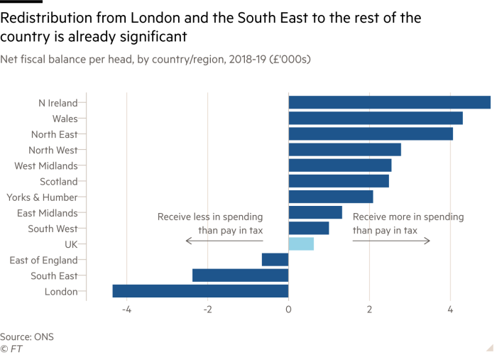 Bar chart showing net fiscal balance per head, by UK country and region in 2018-19 in thousands of pounds sterling