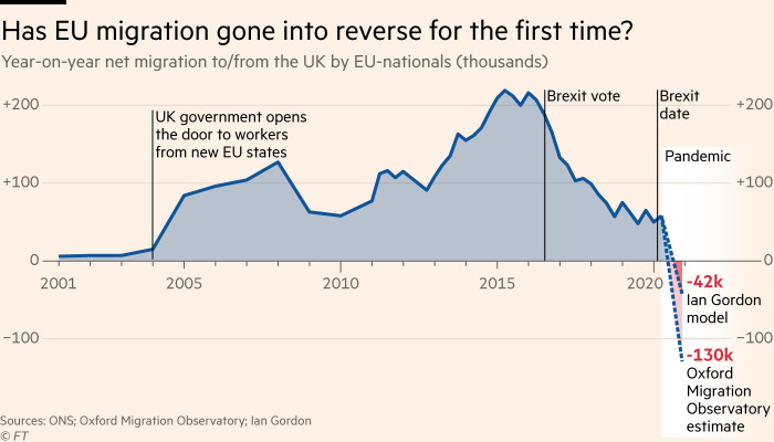 Chart showing the sharp decline in net EU immigration to the UK over the last four years: have Brexit and the pandemic caused EU migration to the UK to turn negative for the first time?