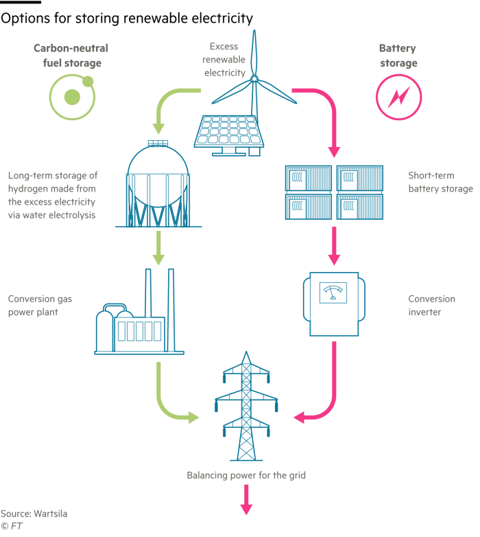 Information graphic showing options for storing renewable electricity using both batteries and carbon-neutral fuels